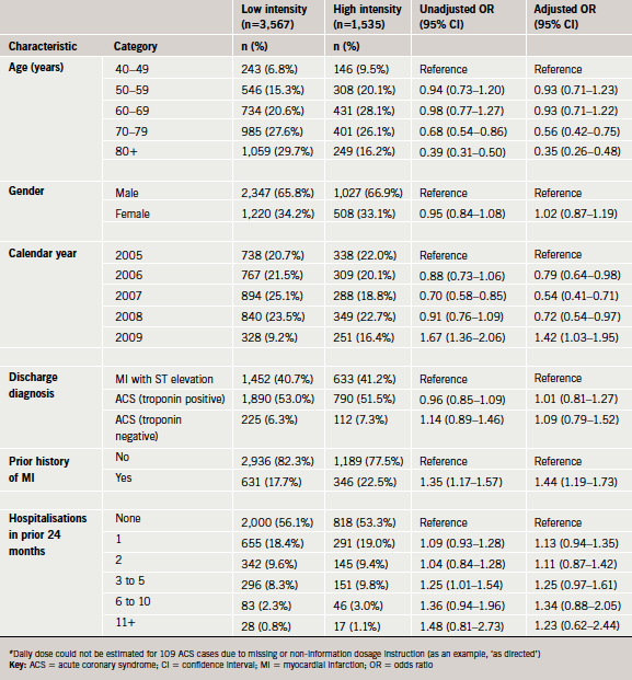 Table 4. High- and low-intensity statin prescribing in general practice (#)