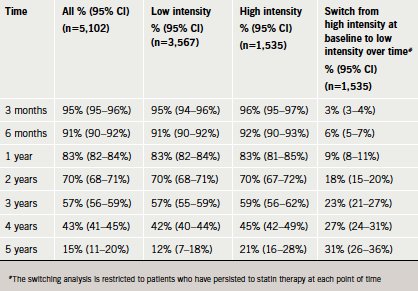 Table 5. Persistence to statin therapy and 95% confidence interval (CI) over<br> time and switching from high- to low-intensity statin therapy