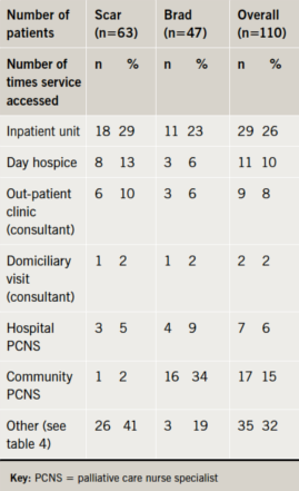 Planning for end-of-life care in heart failure: experience