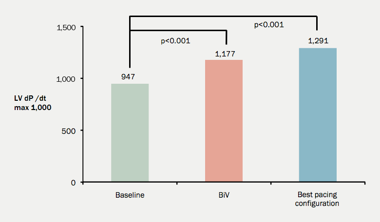 Figure 1. Improvements in LV dP/dt max by pacing configuration