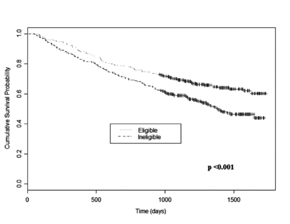 Figure 2. Survival curves for all-cause mortality stratified by eligibility for MTWA testing