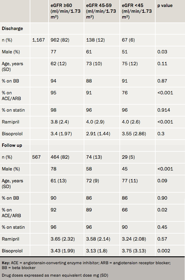 Table 1. Data classified as per eGFR showing demographics as well as utilisation of secondary prevention medication at discharge from hospital and at six weeks post primary angioplasty