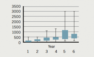 Figure 10. Diagnostic angiography 2012