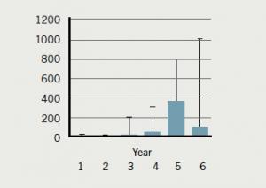 Figure 11. Percutaneous coronary intervention procedures 2012