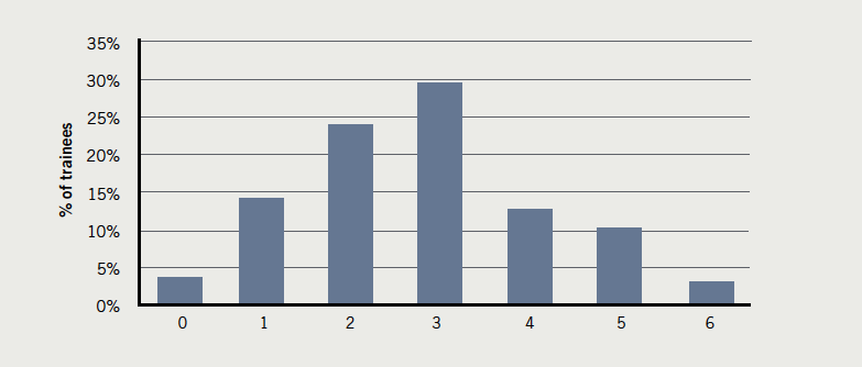 Figure 18. Course/conferences attended per year