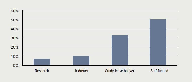 Figure 19. Source of educational funding