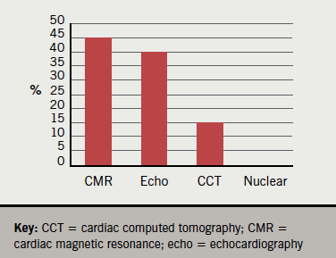 Figure 2. Preferred imaging modality