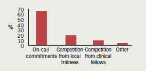 Figure 4. Greatest obstacle to subspecialty training