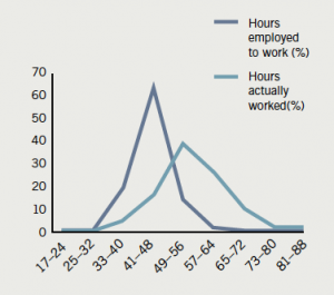 Figure 5. Comparison of contracted hours and weekly hours worked