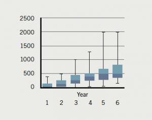 Figure 8. Transthoracic echocardiography studies 2012