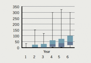 Figure 9. Transoesophageal studies 2012