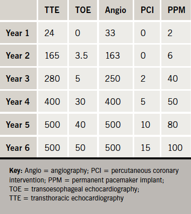 Table 1. Median procedure numbers by year of training 2012