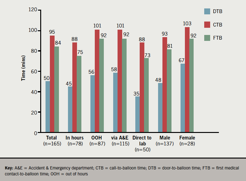 Figure 1. Median time intervals to delivery of primary percutaneous coronary intervention (PPCI) for ST-elevation myocardial infarction (STEMI)