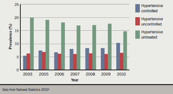Figure 1. Prevalence of controlled and uncontrolled hypertension, 2003–2010