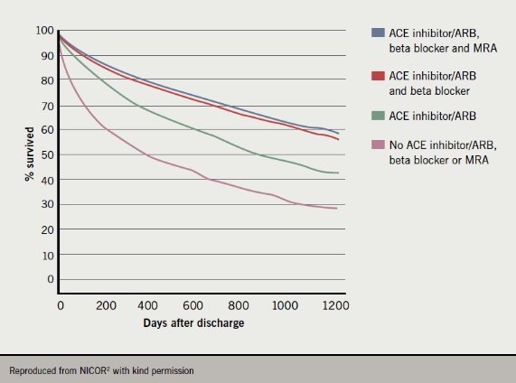 Figure 4. Three-year post-discharge survival by use of drugs (angiotensin-converting enzyme [ACE] inhibitor/angiotensin-receptor blocker [ARB], mineralocorticoid receptor antagonist [MRA], beta blocker)