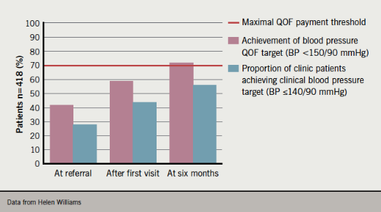 Figure 5. Percentage of treated hypertensive patients achieving QOF and NICE 2011 blood pressure targets