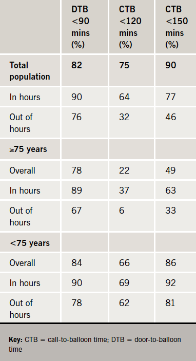 Table 1. Percentage of patients treated by recommended time points