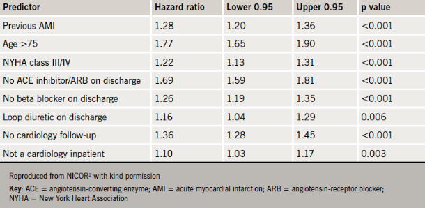 Table 1. Cox proportional hazards model for post-discharge mortality (2011/2012)