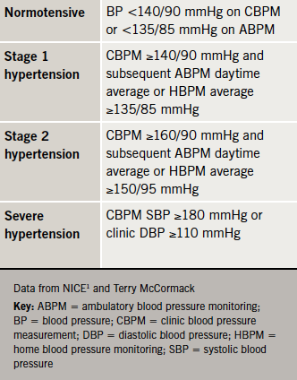 Table 3. Definitions of normal and high blood pressure(1)