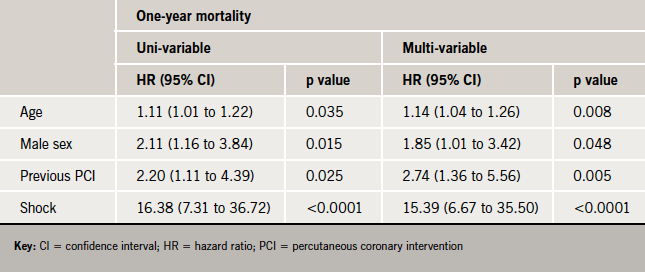 Table 3. Uni-variable and multi-variable predictors of one-year mortality rates
