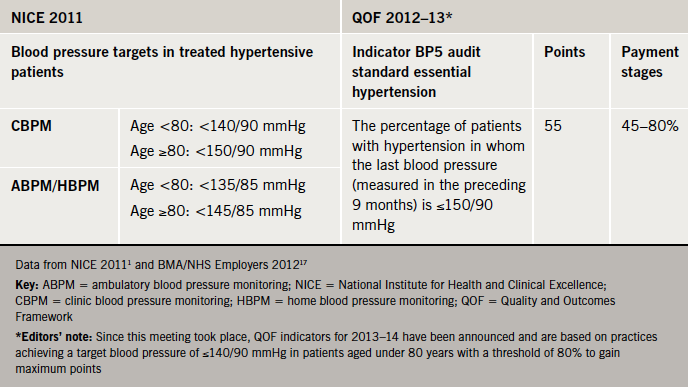Table 5. Comparison of current target blood pressures in treated hypertensive patients - NICE(1) versus QOF(17)