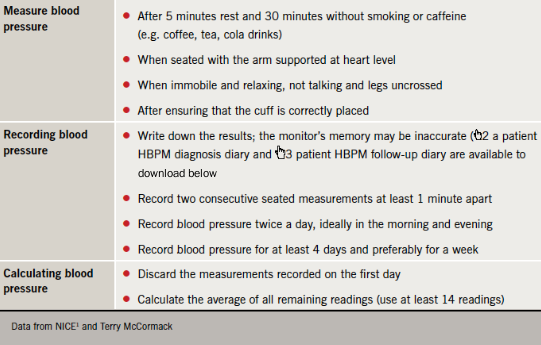 Table 2. Using home blood pressure monitoring - advice to patients