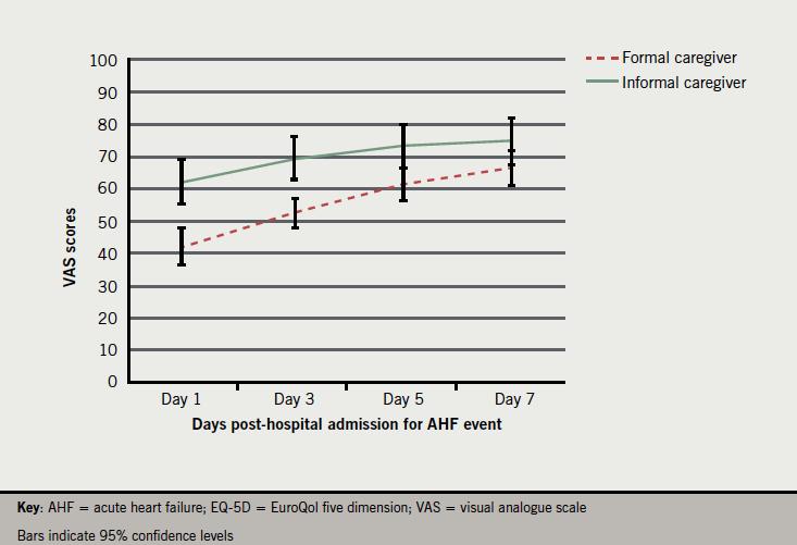 Figure 2. EQ-5D VAS scores by caregiver group across time points