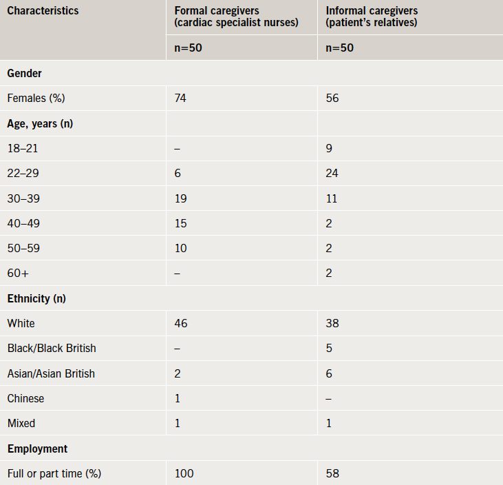 Table 1. Participant characteristics for the two caregiver groups