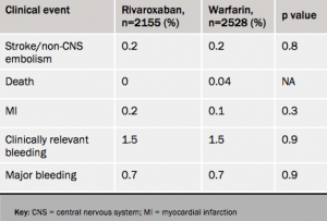 Table 1. Clinical outcomes in patients with short treatment interruptions