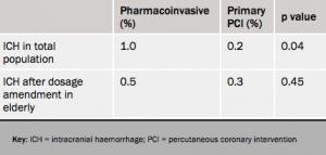Table 3. STREAM: ICH data