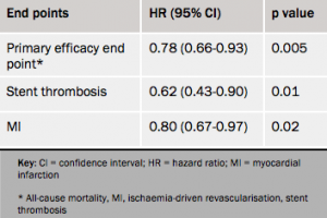 Table 4. Efficacy outcomes at 48 hours, cangrelor vs. clopidogrel