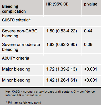 Table 5. Bleeding complications by different bleeding criteria, cangrelor vs. clopidogrel