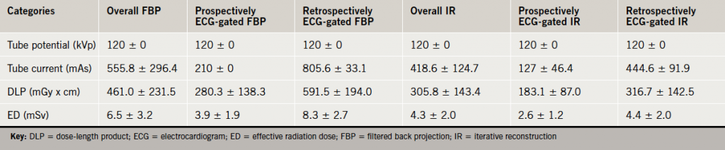 Table 2. Computed tomography (CT) characteristics showing contrasting dose-length products (DLPs) and effective radiation doses (EDs) within cohorts, mean ± standard deviation