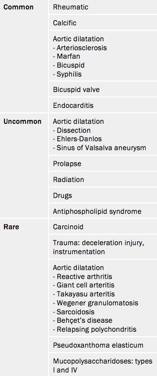 Table 5. Causes of aortic regurgitation