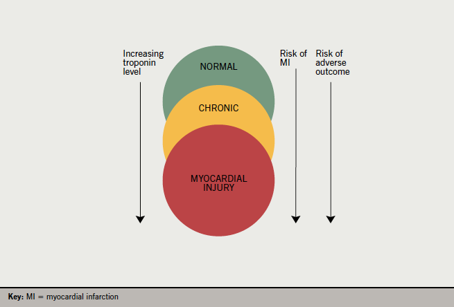 Figure 2. Risk and likelihood of MI depends on the level of troponin, but the relationship is not straightforward