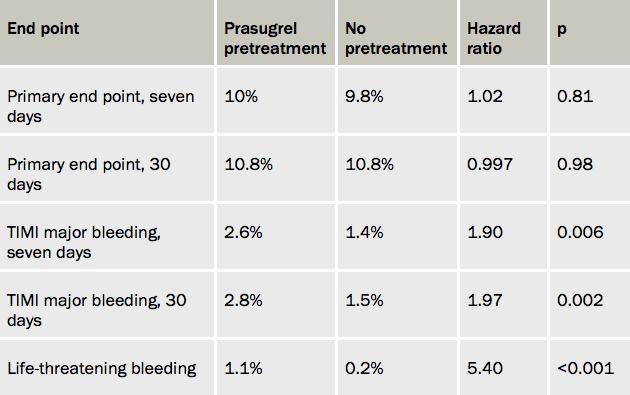 Table 1. ACCOAST – main results