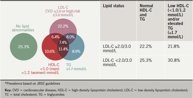 Figure 2. Distribution of single and multiple combined lipid abnormalities in patients with total lipid profile (n=1,128)*