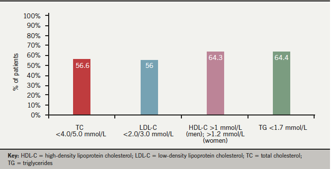 Figure 3. Total and LDL-cholesterol at goal/normal lipid levels in patients with total lipid profile