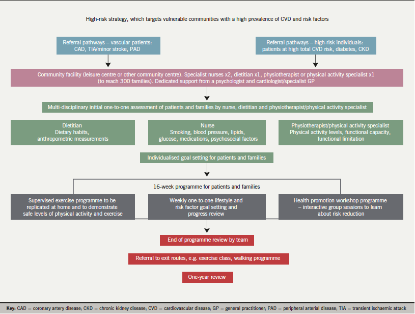 The MyAction model of preventive cardiology care