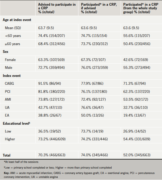 Table 1. Proportion of patients advised to attend a cardiac rehabilitation programme (CRP) and participation, by age, sex, index event and educational level among those advised (n=466), and among the whole study group with valid CRP information (n=663)