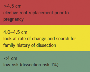 Box 1. Management of aortic root dilation