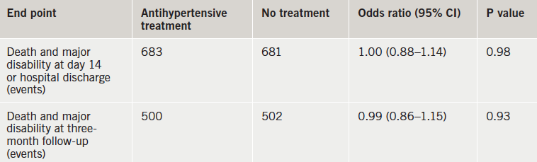 Table 1. CATIS: primary and secondary outcomes