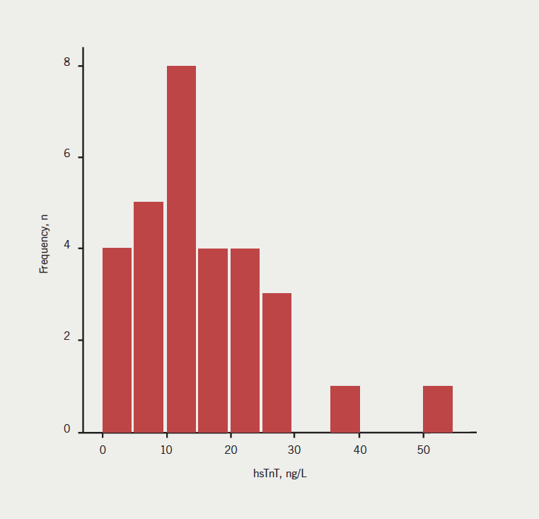 Figure 1. Frequency histogram of baseline high-sensitivity troponin T (hsTnT) levels in patients