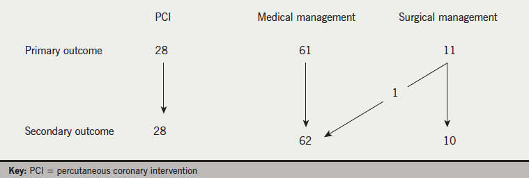 Figure 1. Primary and secondary treatment outcome of group A
