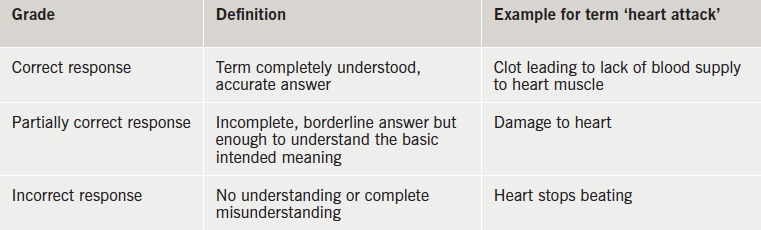 Table 2. Questionnaire grades