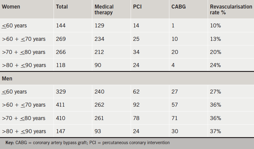 Table 1. The treatment outcome after coronary angiography and rate of subsequent revascularisation