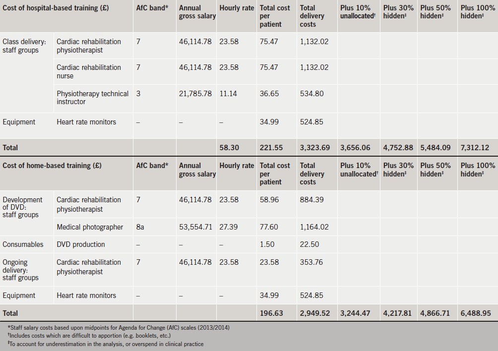 Table 2. Cost of the interventions