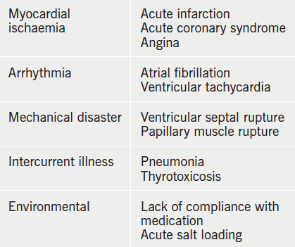 Table 5. Common precipitants of acute pulmonary oedema