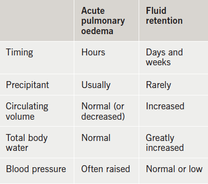 Table 6. Comparison between patients with acute pulmonary oedema and those with peripheral oedema