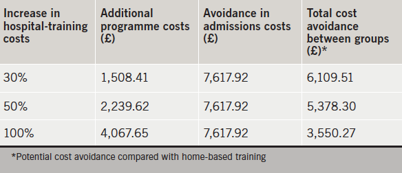 Table 3. Cost of admissions by diagnosis category